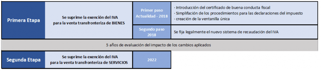 Intra-community VAT