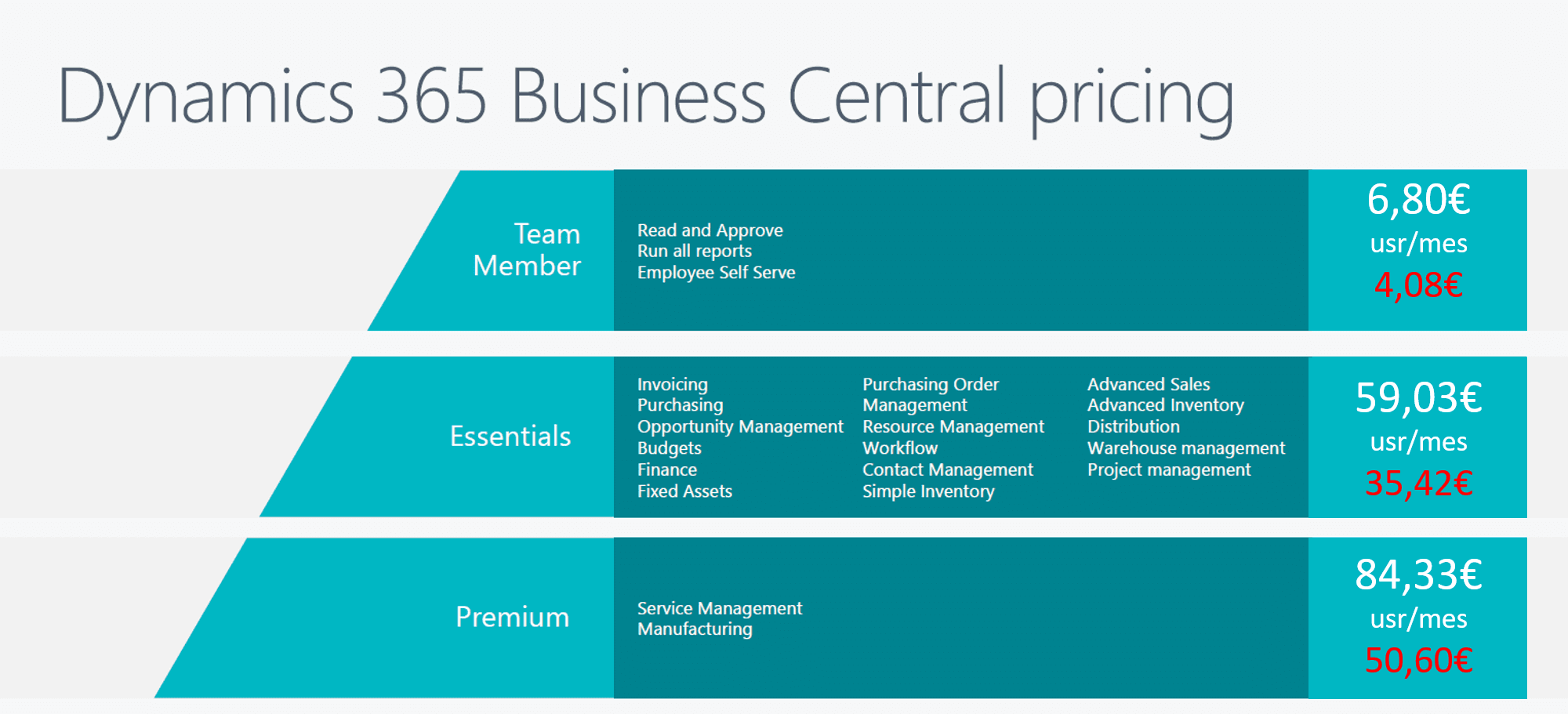 Dynamics 365 Business Central Cloud Precios