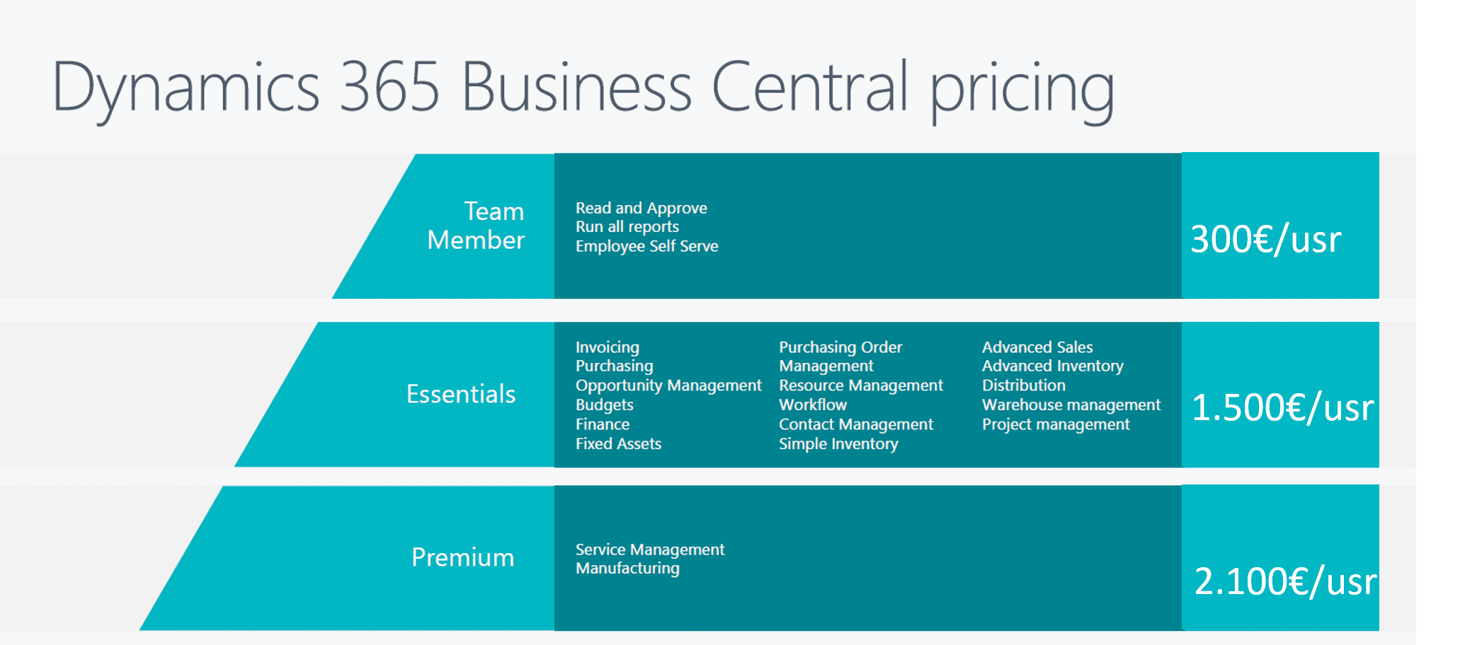 Dynamics 365 Business Central On-Premise Precio